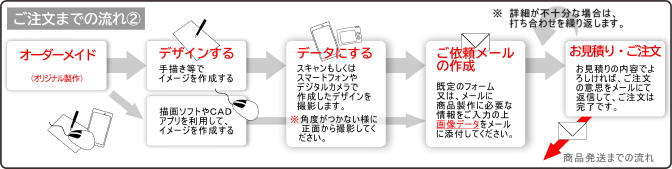 ご注文までの流れ 2