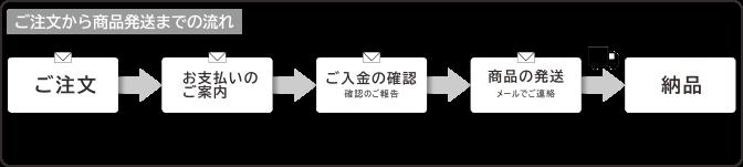 ご注文から商品発送までの流れ